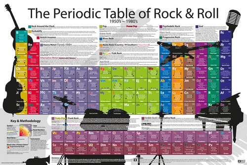 Periodic Table Rock and Roll Maxi Poster