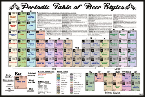 Periodic Table Of Beer Styles Maxi Poster